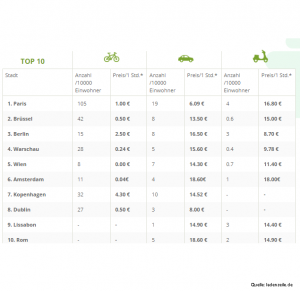 studie_ladenzeile_Sharing Top 10